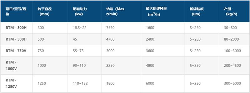 改性轻质碳酸钙生产设备kok娱乐体育参数